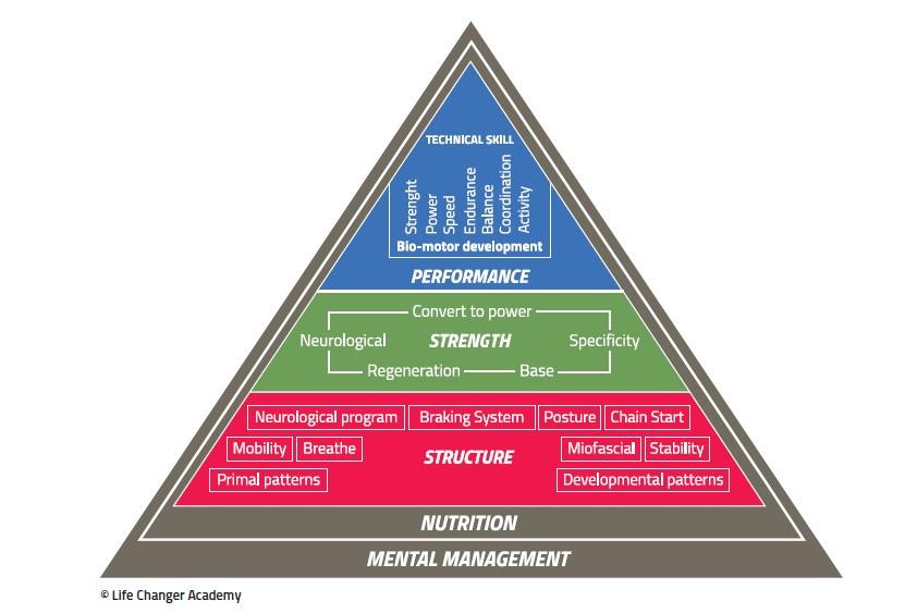 Piramide completa